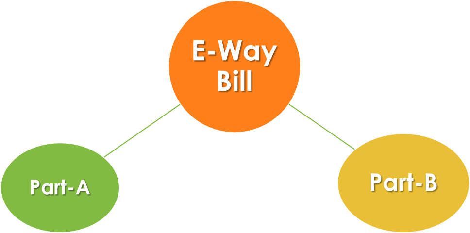 format of e-way bill in gst